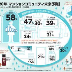 日本人の9割以上がご近所にお醤油を貸せる! 暮らしをシェアする時代到来、あなたはどこまで許せる?