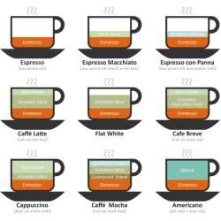 カフェオレとカフェラテ、カプチーノの違いって? カフェやコーヒー好きなら知っておきたい豆知識。