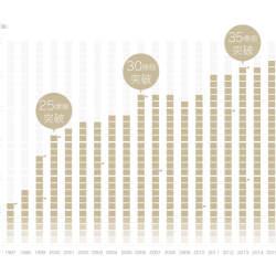 【業界勢力マップ2017】市場拡大の勢い衰えず! 話題の宅配業界を分析