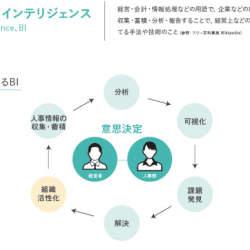 クラウド型戦略人事システム「ヒトマワリ」にビジネスインテリジェンス機能を追加