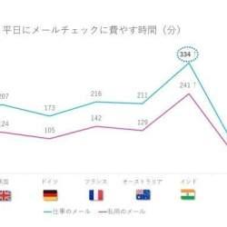 アドビが「電子メール利用実態調査2019年版」を公開!日本の消費者の電子メール利用実態とは?