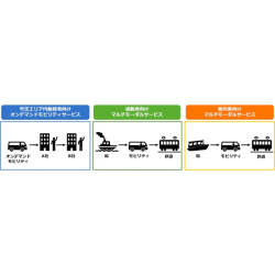 東京・竹芝エリアで新たなモビリティサービスの実証実験を開始。東京都「MaaSの社会実装モデル構築に向けた実証実験」を7社で受託