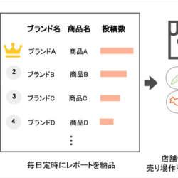 仕入れ・売場作りに!中国SNSを分析した「人気商品速報レポート」を提供開始