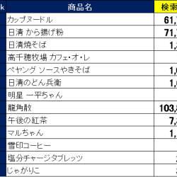 2019年に台湾で関心が高かった日本製品ランキング 訪日外国人向けショッピングアプリ「Payke」調べ