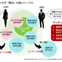 【1000名規模】九州各地で良縁フェスティバルが開催、AI相性診断などで「条件」重視の婚活に一石