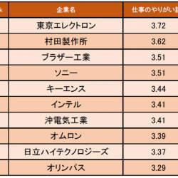 1位は東京エレクトロン、精密機器業界「仕事にやりがいを感じる企業ランキング」│キャリコネ調べ