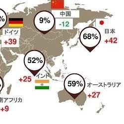 日本の経営者「従業員の学習意欲向上」に課題感、世界経済の減速も警戒─PwC「世界CEO意識調査」