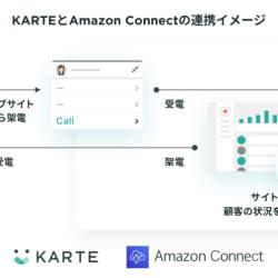 KARTEと Amazon Connectの連携で次世代型コンタクトセンターが実現可能に