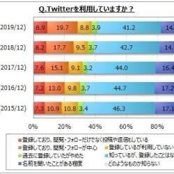 Twitter利用率は3割弱で増加傾向、若年層の利用が目立つ│マイボイスコム調べ