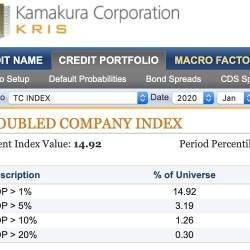 デフォルト確率1%超の企業が14.92% 鎌倉企業倒産予測インデックスを公開
