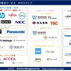 ボウラインマネジメントがデータ保全業界カオスマップ2020年版を公開 他国に比べデジタルデータ化が遅延傾向