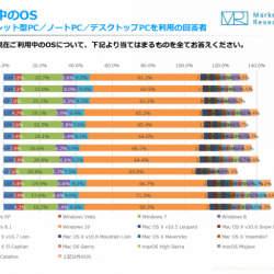 約2割が「Windows 7」のまま…ジャストシステム定点調査