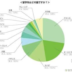 留学経験は就職に役立った?留学に関するアンケート調査