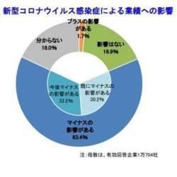 新型コロナ、企業の63.4%が業績に「マイナスの影響」見込む|帝国データバンク調べ