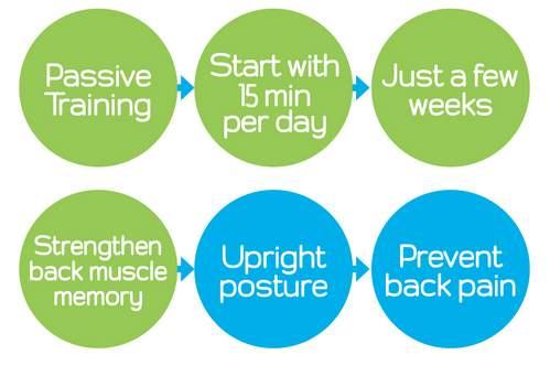 1日15分、背中に貼るだけ!数週間で悪い姿勢を矯正してくれるガジェット「UpRight」 3番目の画像