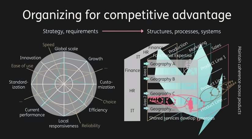 【全文】なぜ組織はムダだらけなのか?複雑な企業を解きほぐす、たった6つのシンプルなルール 2番目の画像