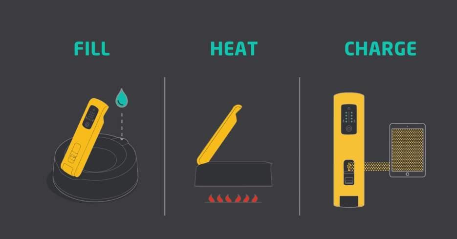 お湯を沸かして発電するケトル発電機「KettleCharge」これで災害時でも電気に困らない! 2番目の画像