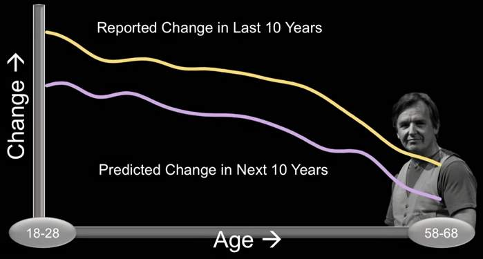 【全文】なぜあなたは失敗を繰り返すのか?実験で明らかになった「未来は変わらない」という幻想 4番目の画像