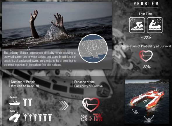 溺れた人を網ですくって助ける救命ボート「NET RESCUE BOAT」のアイデアが斬新すぎる 3番目の画像