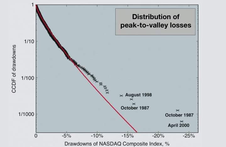 【全文】金融危機は未然に予測し、防止することが可能:経済界を大きく変える「ドラゴンキング理論」 2番目の画像