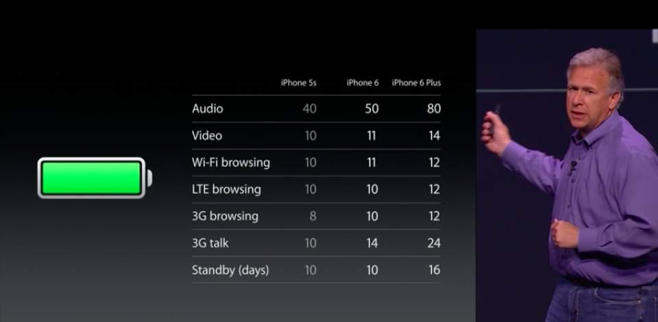 【Appleイベント】基本スペックは前評判通り!ついに発表されたiPhone6の全貌とは? 4番目の画像