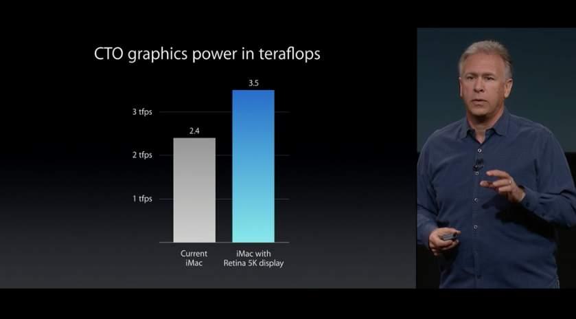 【Apple発表】iMac新製品速報:5K Retinaディスプレイ搭載でiMacはより美しく 7番目の画像