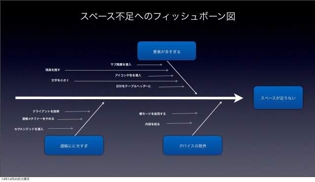 深津貴之氏が語る、「fladdict流・使ってもらえるアプリのUIデザイン」 9番目の画像