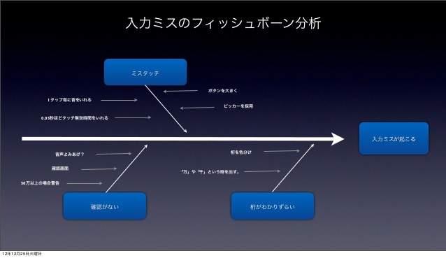 深津貴之氏が語る、「fladdict流・使ってもらえるアプリのUIデザイン」 10番目の画像
