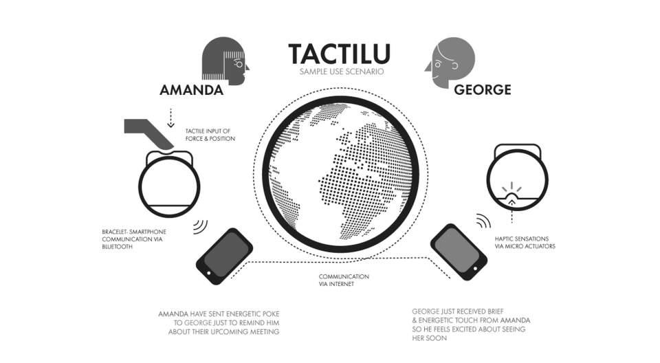 遠くにいる人に触れることができる? 遠隔コミュニケーションの常識を覆すデバイス「TACTILU」 5番目の画像