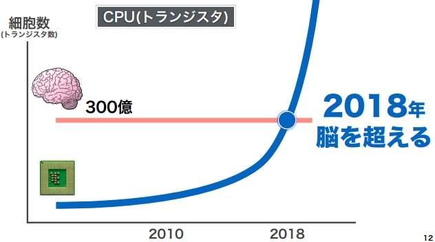 """【全文】「日本の労働人口は1億人まで増やせる」ソフトバンク孫正義が語った""""ニッポン再生の方程式"""" 4番目の画像"""