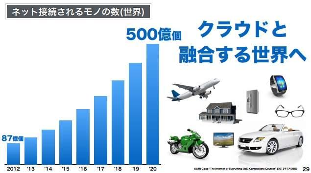 """【全文】「日本の労働人口は1億人まで増やせる」ソフトバンク孫正義が語った""""ニッポン再生の方程式"""" 9番目の画像"""