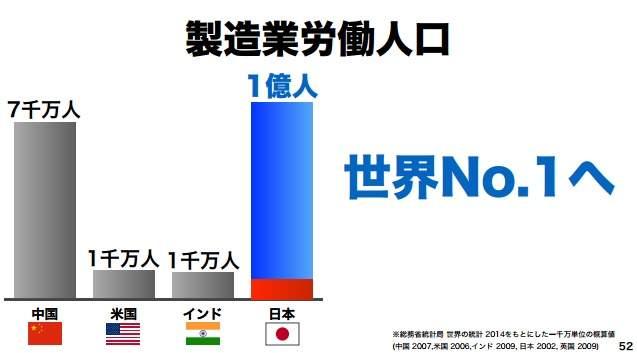 """【全文】「日本の労働人口は1億人まで増やせる」ソフトバンク孫正義が語った""""ニッポン再生の方程式"""" 19番目の画像"""