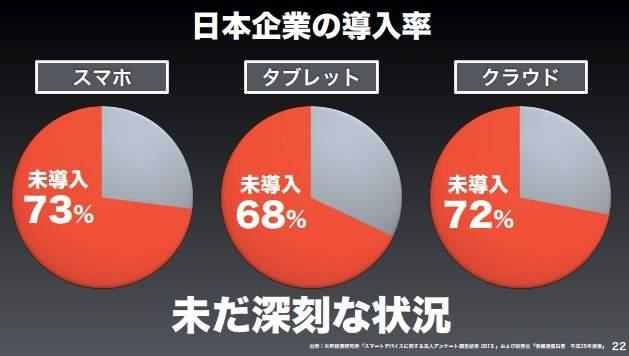 """【全文】「日本の労働人口は1億人まで増やせる」ソフトバンク孫正義が語った""""ニッポン再生の方程式"""" 8番目の画像"""