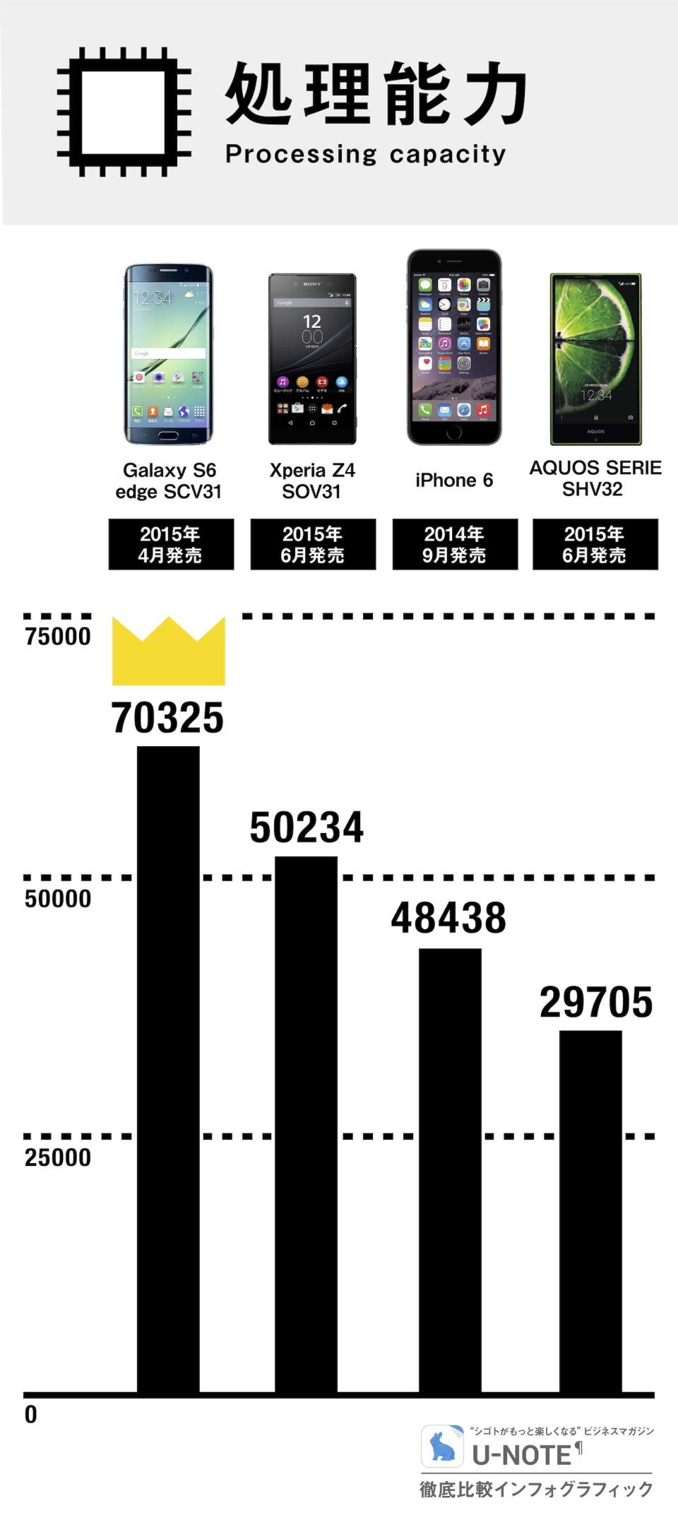 生まれ変わったGalaxy S6 edgeは、最強スマホたりえるか:徹底比較インフォグラフィック 4番目の画像