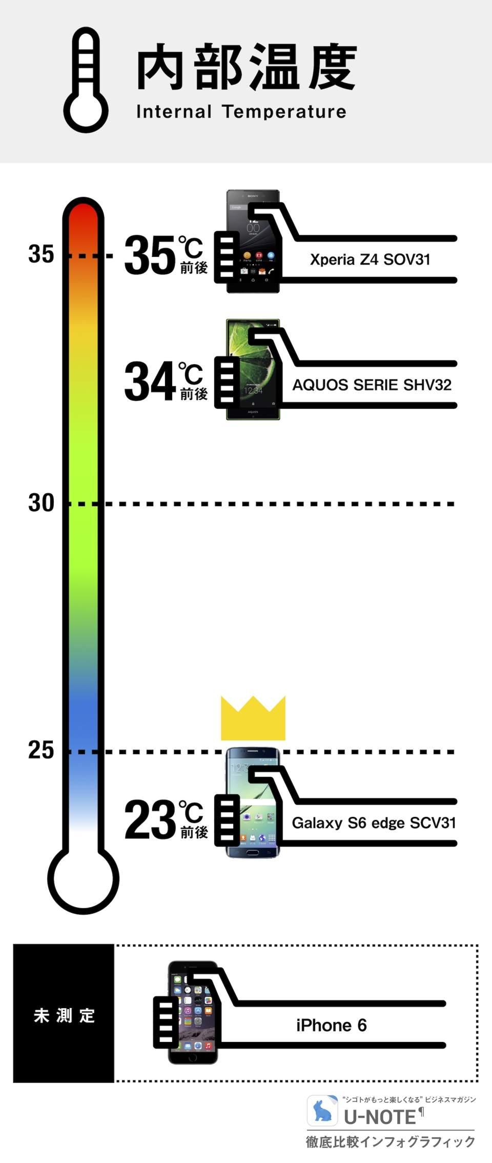 生まれ変わったGalaxy S6 edgeは、最強スマホたりえるか:徹底比較インフォグラフィック 5番目の画像