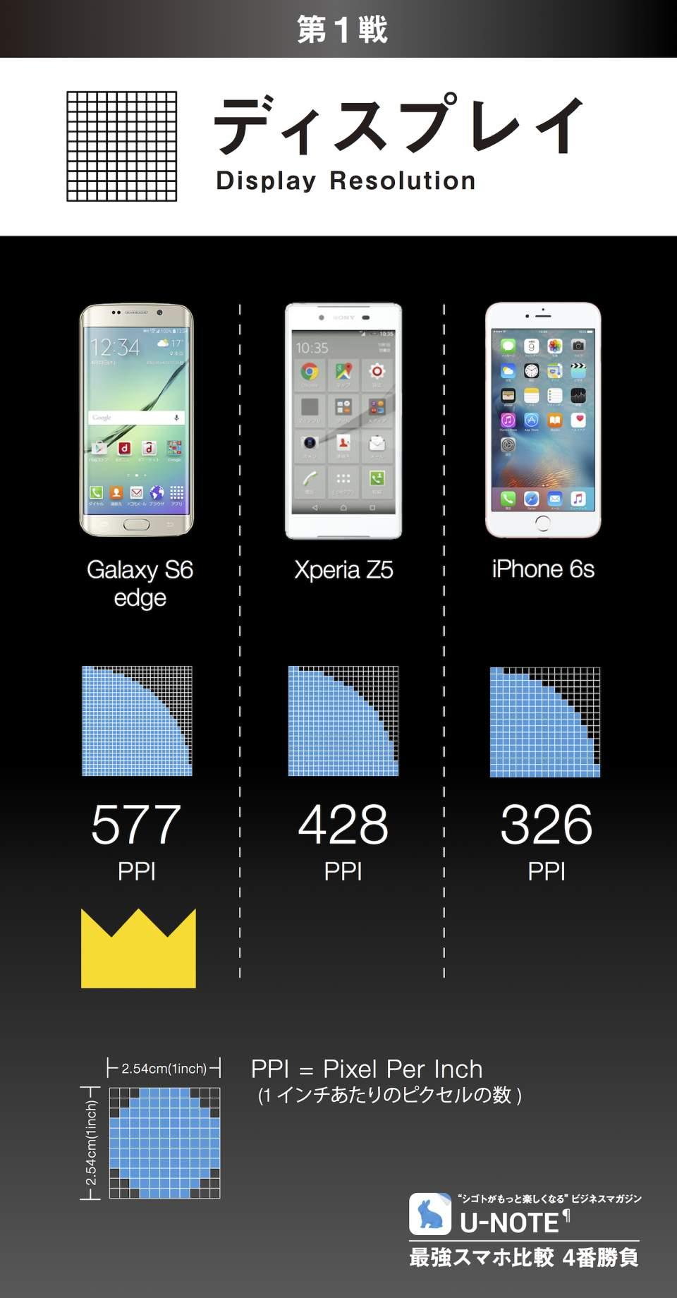 最強スマホ比較 4番勝負:Galaxy S6 edge/Xperia Z5/iPhone 6s 2番目の画像