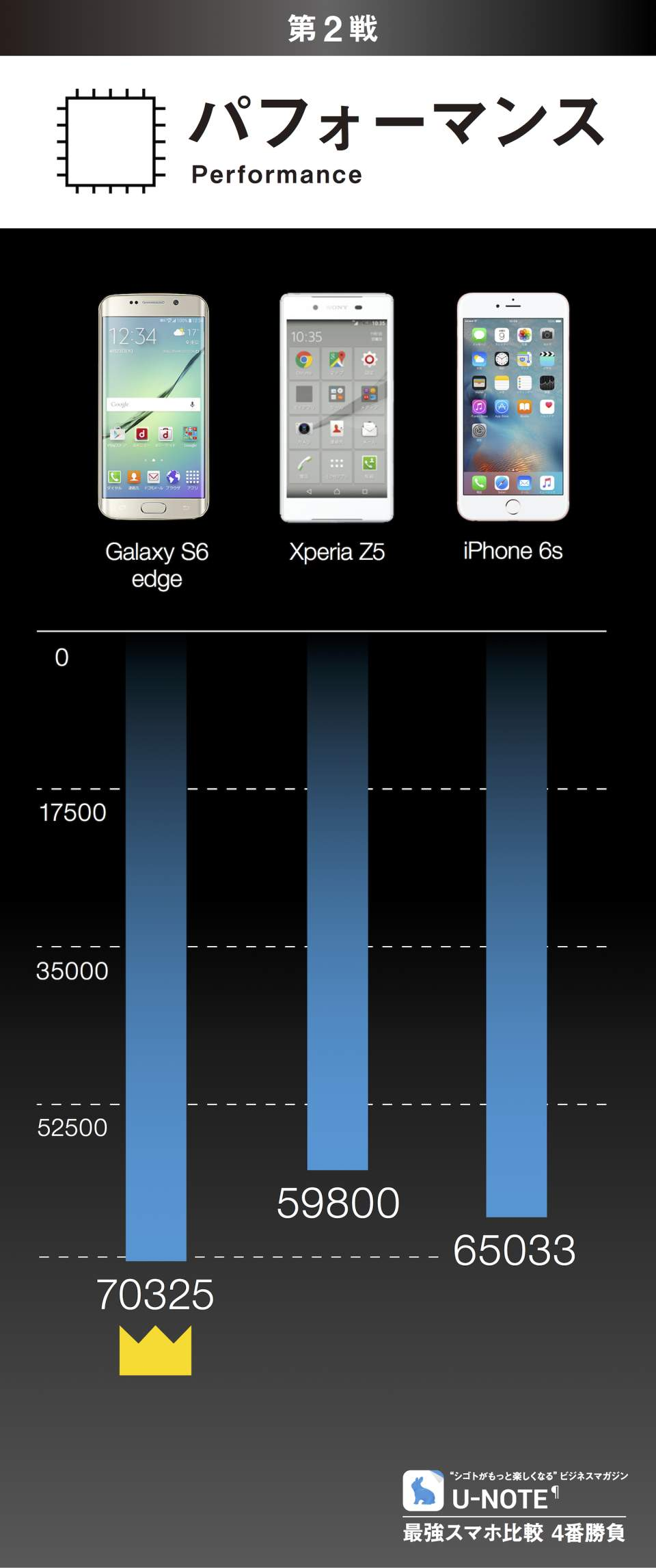 最強スマホ比較 4番勝負:Galaxy S6 edge/Xperia Z5/iPhone 6s 3番目の画像