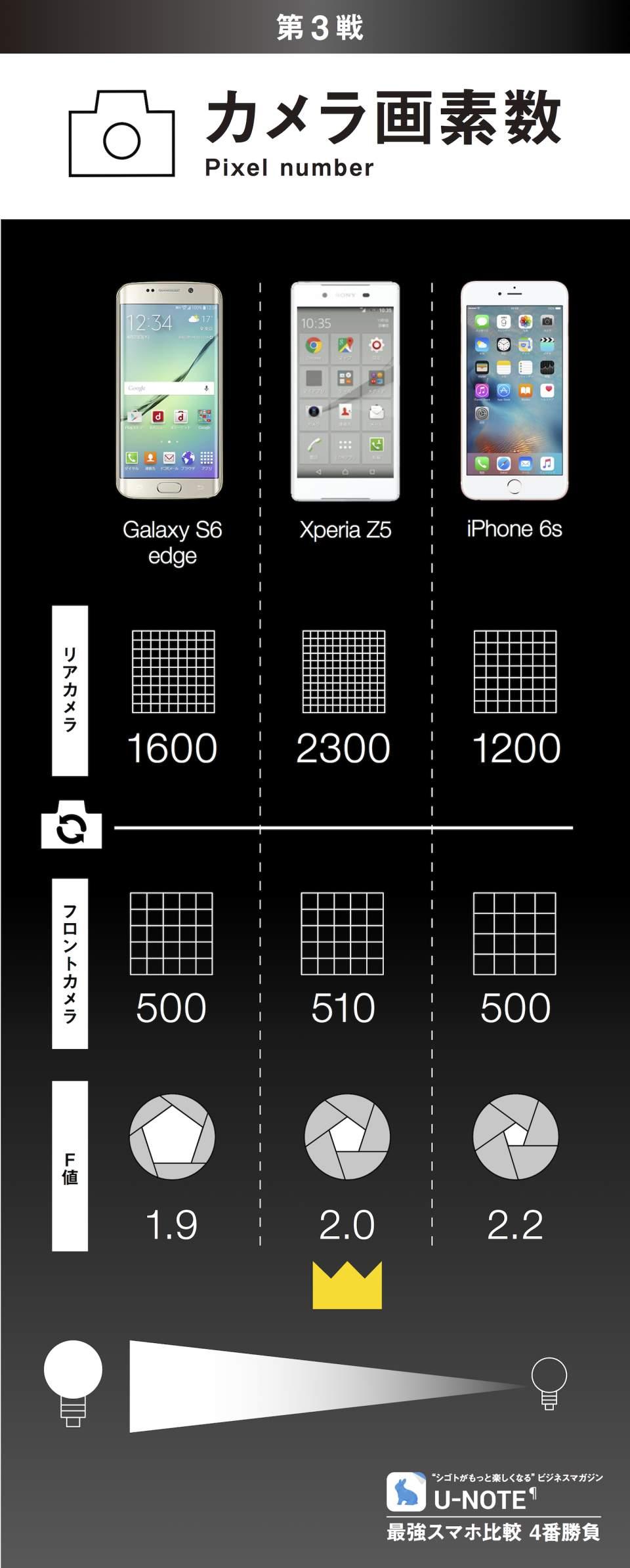 最強スマホ比較 4番勝負:Galaxy S6 edge/Xperia Z5/iPhone 6s 4番目の画像