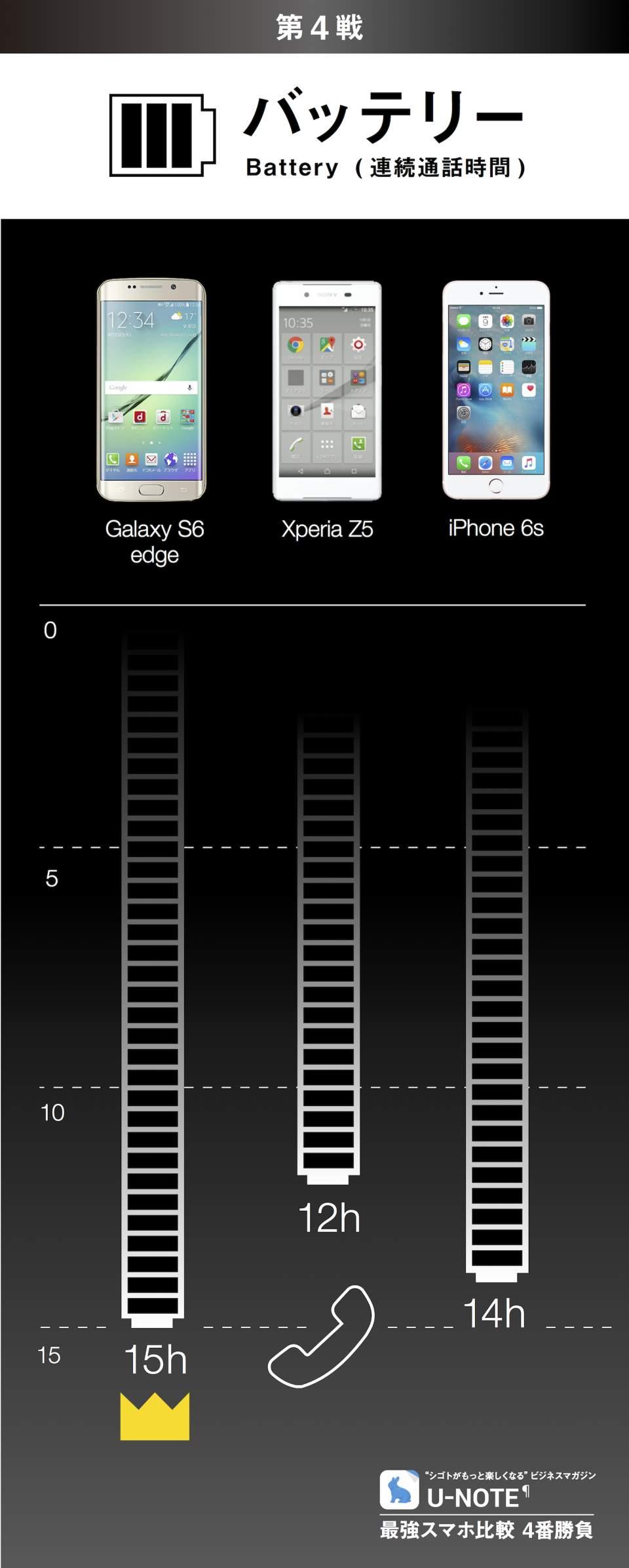 最強スマホ比較 4番勝負:Galaxy S6 edge/Xperia Z5/iPhone 6s 5番目の画像