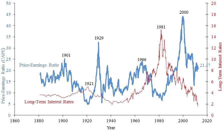 株の初心者は必見! 株価収益率について 1番目の画像
