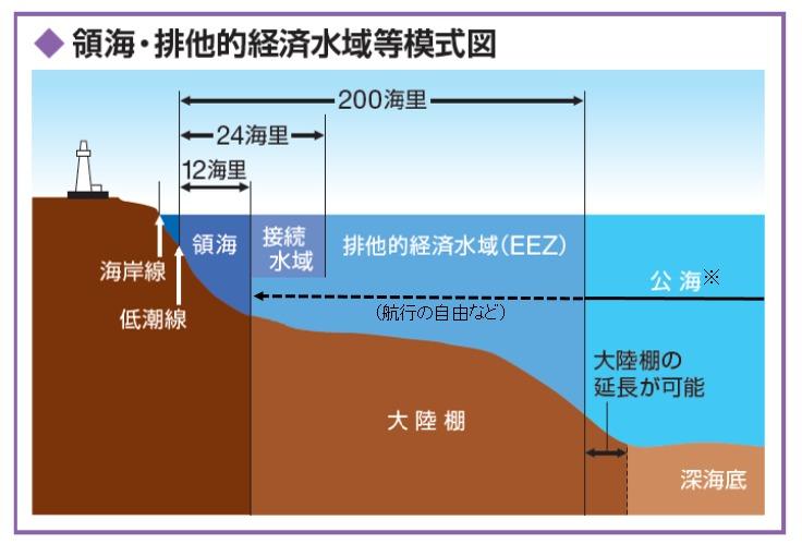 """ニュースでよく聞く「排他的経済水域(EEZ)」ってなに?:今こそ知っておきたい""""日本の領土問題"""" 3番目の画像"""