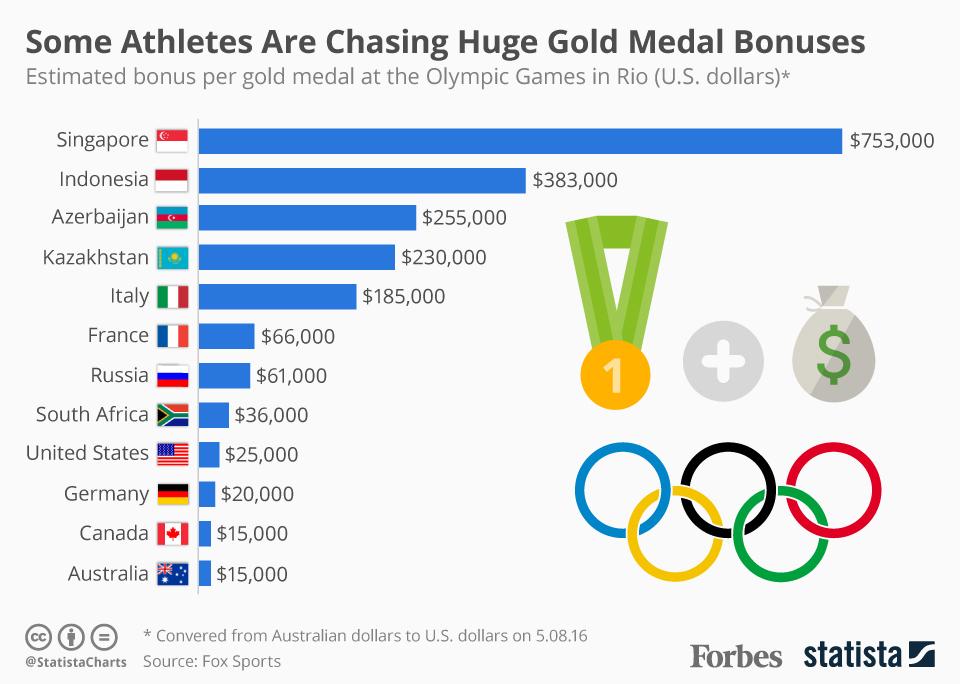 高すぎる? 安すぎる? プライスレスな感動への対価:オリンピックメダリストたちへの報奨金 4番目の画像