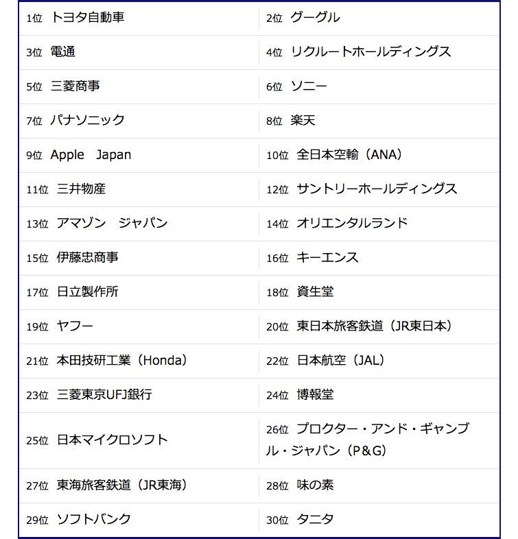 2016転職人気企業ランキング「営業編」:営業職を最も魅了したのは日本を代表するあの企業 4番目の画像