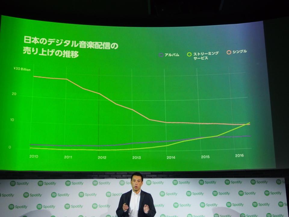 1年遅れをどう取り戻す?:音楽ストリーミングサービス「Spotify」がようやく日本上陸 4番目の画像