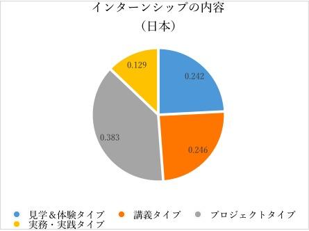 日米双方を知る現役大学生が語った:日本とアメリカのインターンシップ制度の根本的な違いとは 3番目の画像