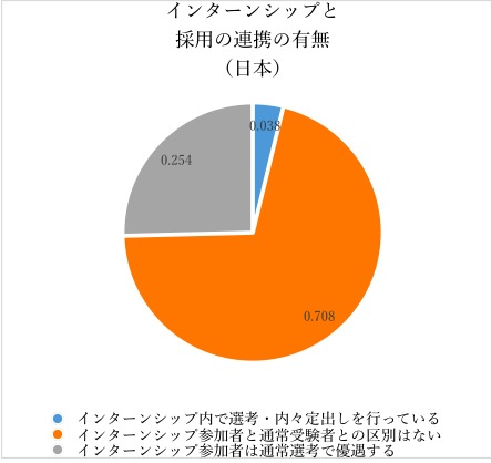 日米双方を知る現役大学生が語った:日本とアメリカのインターンシップ制度の根本的な違いとは 5番目の画像