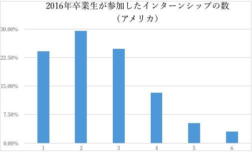 日米双方を知る現役大学生が語った:日本とアメリカのインターンシップ制度の根本的な違いとは 6番目の画像