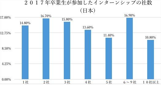 日米双方を知る現役大学生が語った:日本とアメリカのインターンシップ制度の根本的な違いとは 7番目の画像