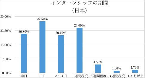 日米双方を知る現役大学生が語った:日本とアメリカのインターンシップ制度の根本的な違いとは 4番目の画像