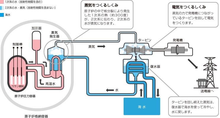「夢の原子炉」もんじゅの失敗:それでも核燃料サイクルを進める日本 3番目の画像